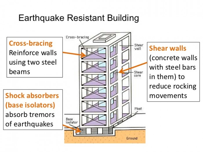 Earthquake resistant building for Earthquake resistant home designs